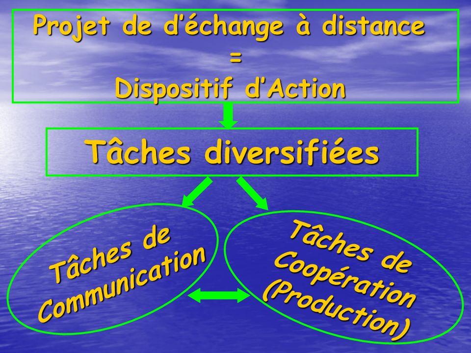 1.Coopération efficace entre les élèves Nécessité de viser une production finale 2.