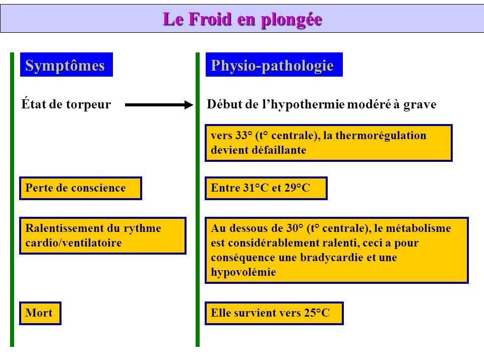 SymptômesPhysio-pathologie Ralentissement du rythme cardio/ventilatoire Entre 31°C et 29°C Au dessous de 30° (t° centrale), le métabolisme est considé