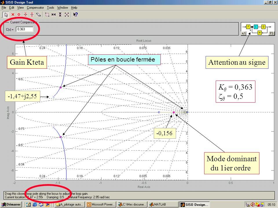 Chapitre 3/(diapositive n° 14) Pilotage automatique des aéronefs – Cours de M. Cougnon Attention au signeGain Kteta Mode dominant du 1ier ordre Pôles