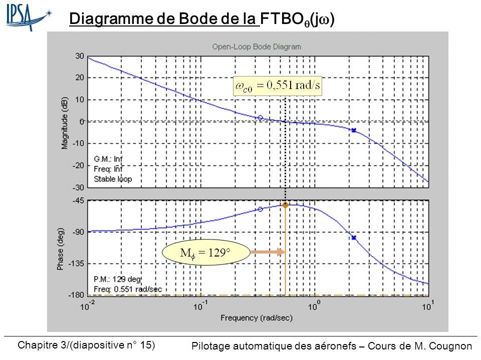 Chapitre 3/(diapositive n° 15) Pilotage automatique des aéronefs – Cours de M. Cougnon Diagramme de Bode de la FTBO (j ) M = 129°