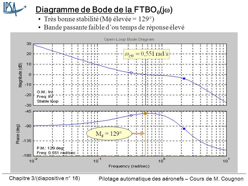 Chapitre 3/(diapositive n° 16) Pilotage automatique des aéronefs – Cours de M. Cougnon Diagramme de Bode de la FTBO (j ) M = 129° Très bonne stabilité