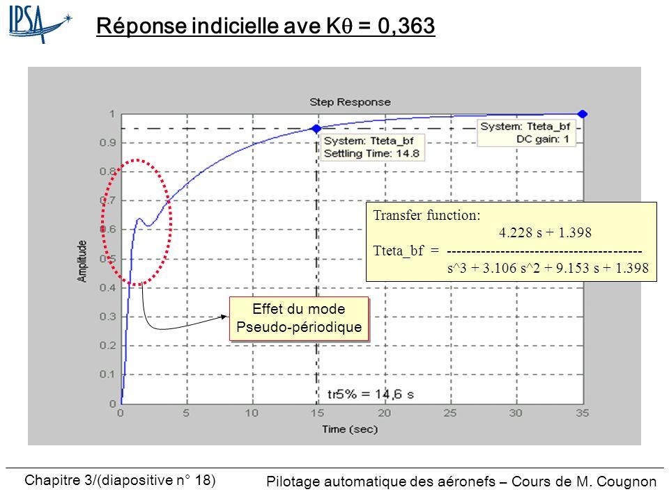 Chapitre 3/(diapositive n° 18) Pilotage automatique des aéronefs – Cours de M. Cougnon Réponse indicielle ave K = 0,363 Effet du mode Pseudo-périodiqu