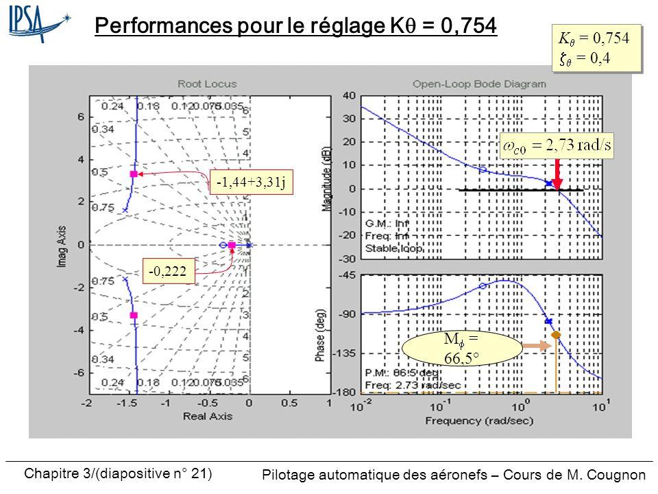 Chapitre 3/(diapositive n° 21) Pilotage automatique des aéronefs – Cours de M. Cougnon Performances pour le réglage K = 0,754 K = 0,754 = 0,4 K = 0,75