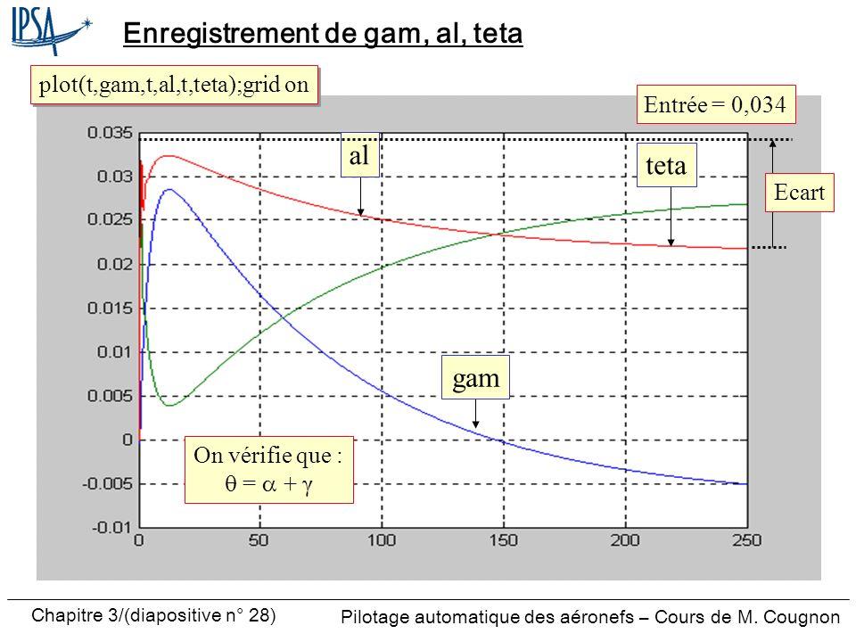 Chapitre 3/(diapositive n° 28) Pilotage automatique des aéronefs – Cours de M. Cougnon Enregistrement de gam, al, teta plot(t,gam,t,al,t,teta);grid on