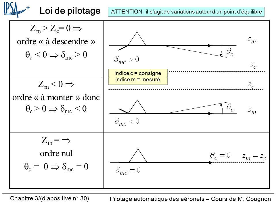 Chapitre 3/(diapositive n° 30) Pilotage automatique des aéronefs – Cours de M. Cougnon Loi de pilotage m = ordre nul c = 0 mc = 0 m < ordre « à monter