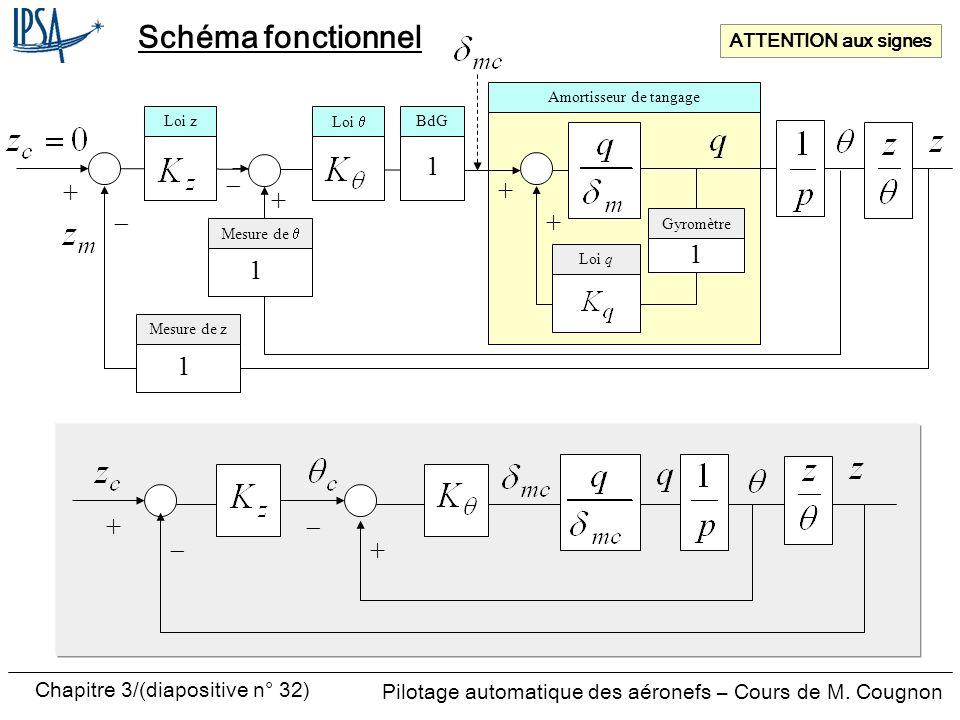 Chapitre 3/(diapositive n° 32) Pilotage automatique des aéronefs – Cours de M. Cougnon Schéma fonctionnel Loi BdG Amortisseur de tangage Mesure de z 1