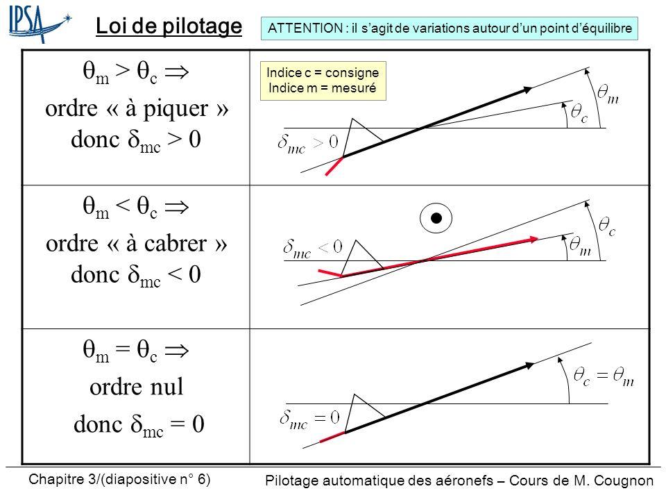 Chapitre 3/(diapositive n° 6) Pilotage automatique des aéronefs – Cours de M. Cougnon Loi de pilotage m > c ordre « à piquer » donc mc > 0 m < c ordre