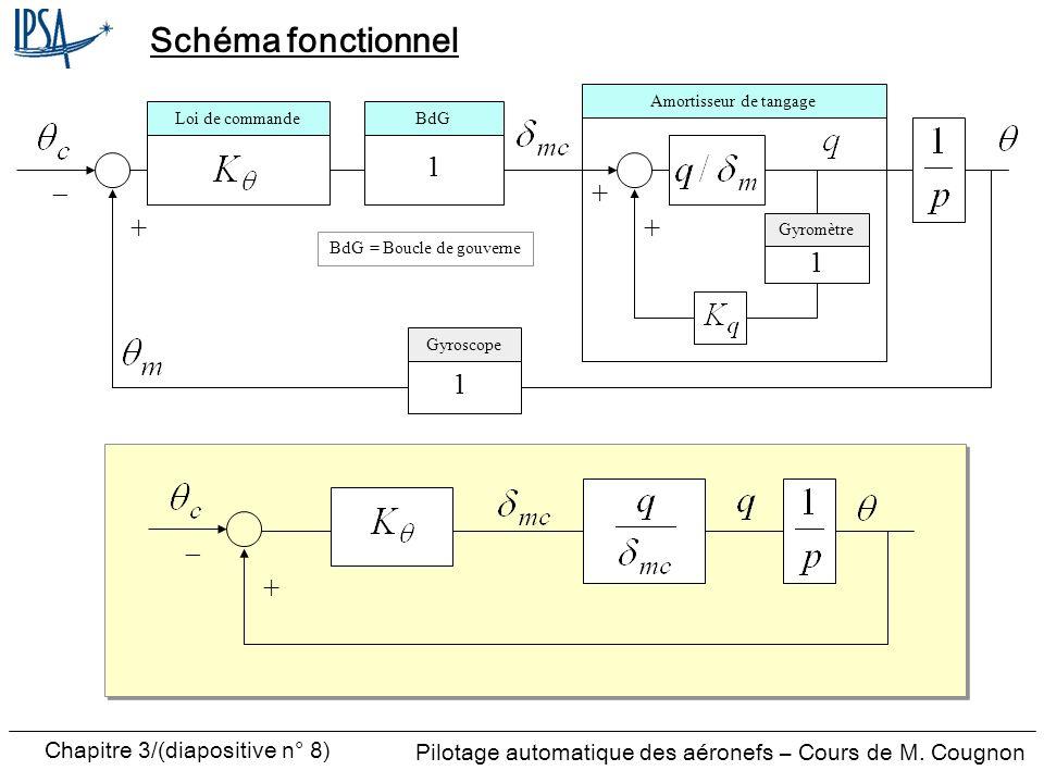 Chapitre 3/(diapositive n° 8) Pilotage automatique des aéronefs – Cours de M. Cougnon Schéma fonctionnel Loi de commandeBdG Amortisseur de tangage Gyr