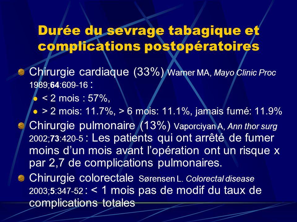 Durée du sevrage tabagique et complications postopératoires Chirurgie cardiaque (33%) Warner MA, Mayo Clinic Proc 1989;64:609-16 : < 2 mois : 57%, > 2