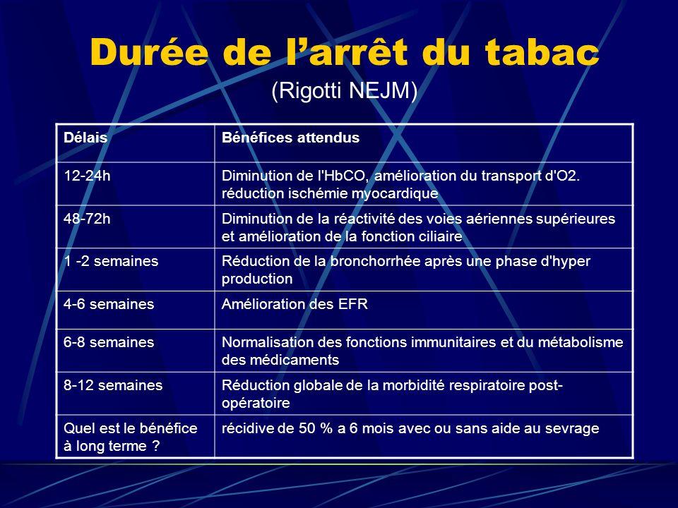 Durée de larrêt du tabac (Rigotti NEJM) DélaisBénéfices attendus 12-24hDiminution de l'HbCO, amélioration du transport d'O2. réduction ischémie myocar