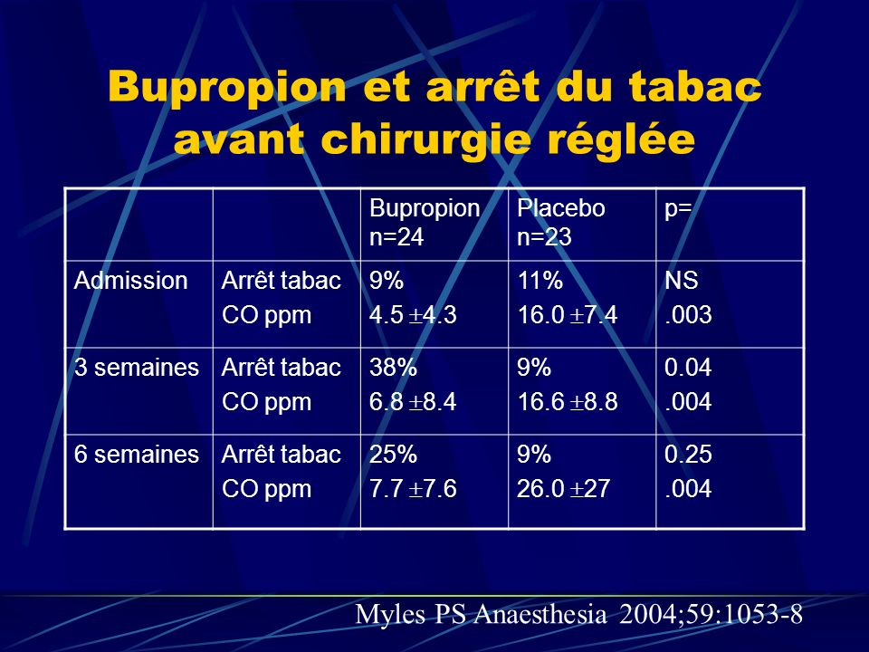 Bupropion et arrêt du tabac avant chirurgie réglée Bupropion n=24 Placebo n=23 p= AdmissionArrêt tabac CO ppm 9% 4.5 4.3 11% 16.0 7.4 NS.003 3 semaine