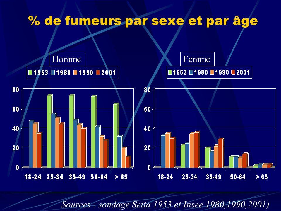% de fumeurs par sexe et par âge Sources : sondage Seita 1953 et Insee 1980,1990,2001) HommeFemme