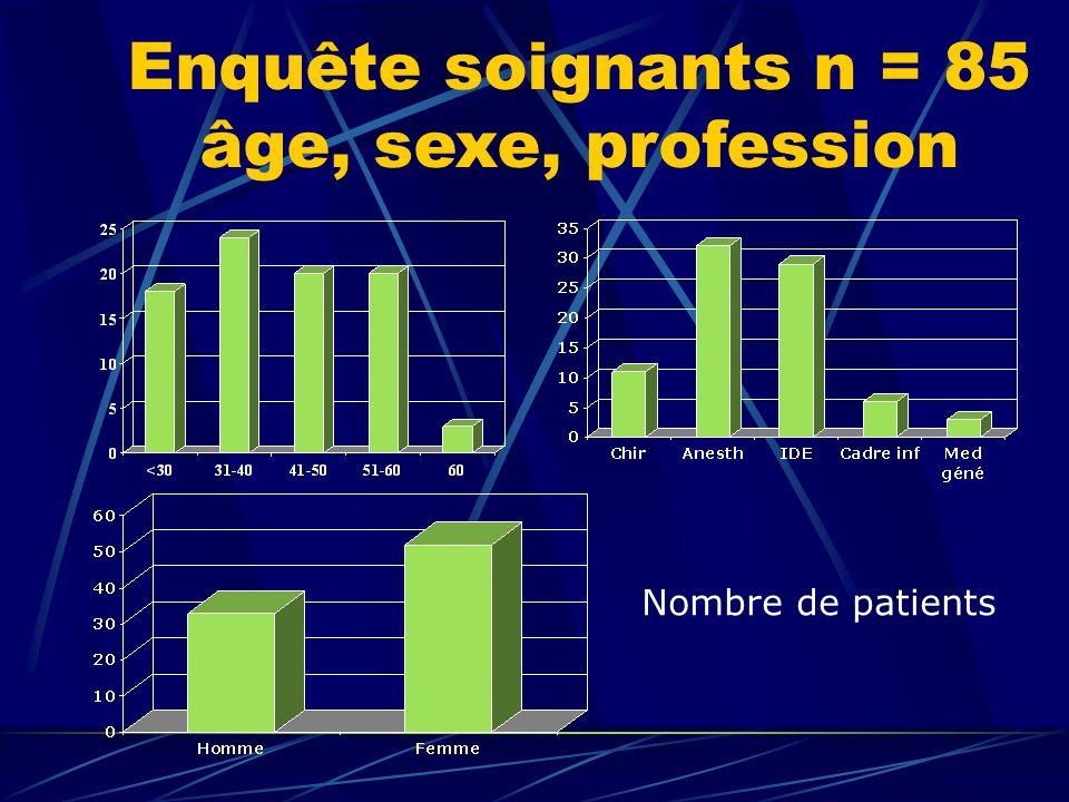 Enquête soignants n = 85 âge, sexe, profession Nombre de patients