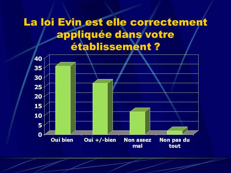 La loi Evin est elle correctement appliquée dans votre établissement ?