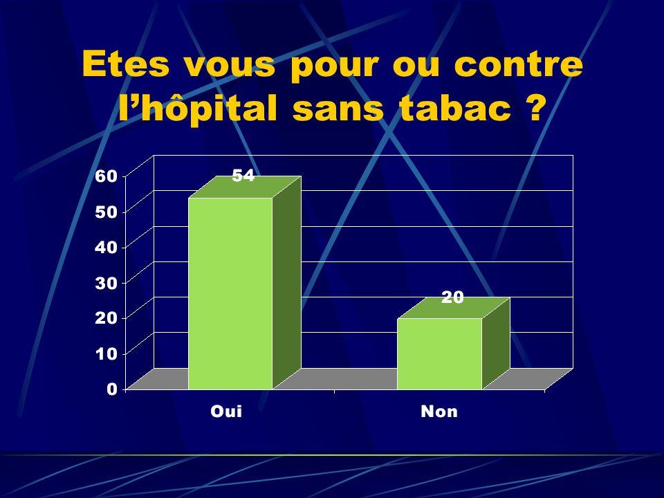 Etes vous pour ou contre lhôpital sans tabac ?