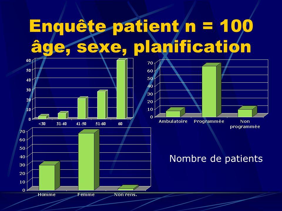 Enquête patient n = 100 âge, sexe, planification Nombre de patients