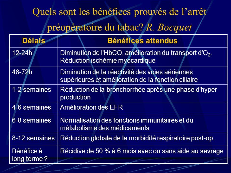 Quels sont les bénéfices prouvés de larrêt préopératoire du tabac? R. Bocquet DélaisBénéfices attendus 12-24hDiminution de l'HbCO, amélioration du tra