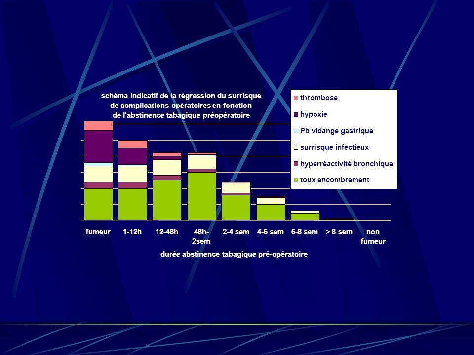 schéma indicatif de la régression du surrisque de complications opératoires en fonction de l'abstinence tabagique préopératoire fumeur1-12h12-48h48h-
