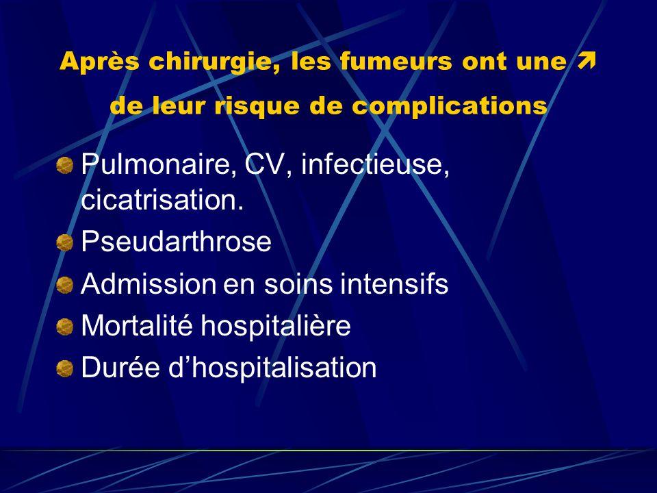 Après chirurgie, les fumeurs ont une de leur risque de complications Pulmonaire, CV, infectieuse, cicatrisation. Pseudarthrose Admission en soins inte