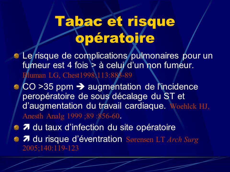 Tabac et risque opératoire Le risque de complications pulmonaires pour un fumeur est 4 fois > à celui dun non fumeur. Bluman LG, Chest1998;113:883-89