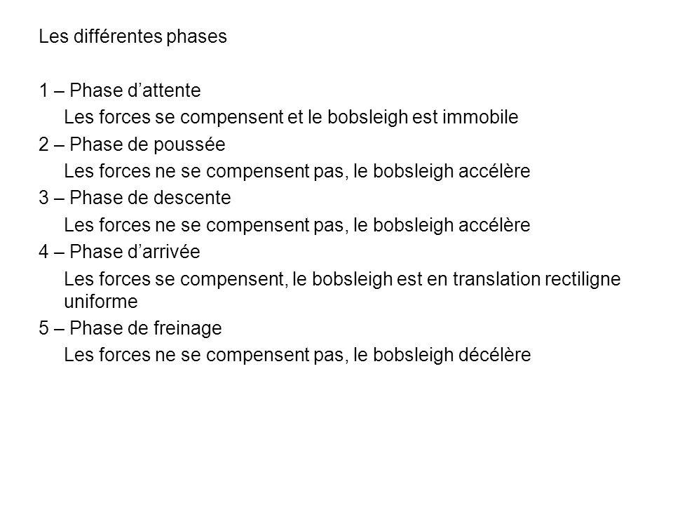 Les différentes phases 1 – Phase dattente Les forces se compensent et le bobsleigh est immobile 2 – Phase de poussée Les forces ne se compensent pas,