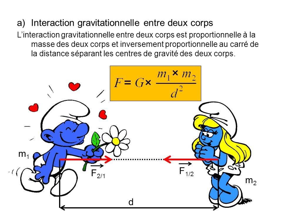 a)Interaction gravitationnelle entre deux corps Linteraction gravitationnelle entre deux corps est proportionnelle à la masse des deux corps et invers