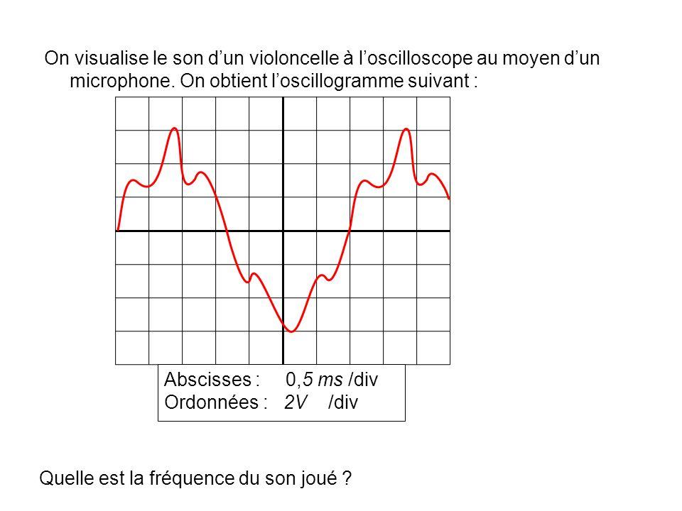 On visualise le son dun violoncelle à loscilloscope au moyen dun microphone. On obtient loscillogramme suivant : Abscisses : 0,5 ms /div Ordonnées : 2
