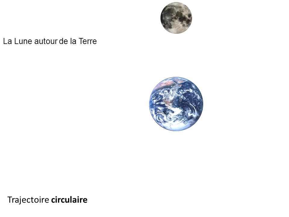 La Lune autour de la Terre Trajectoire circulaire