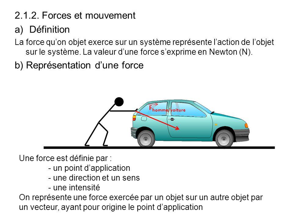 2.1.2. Forces et mouvement a)Définition La force quon objet exerce sur un système représente laction de lobjet sur le système. La valeur dune force se