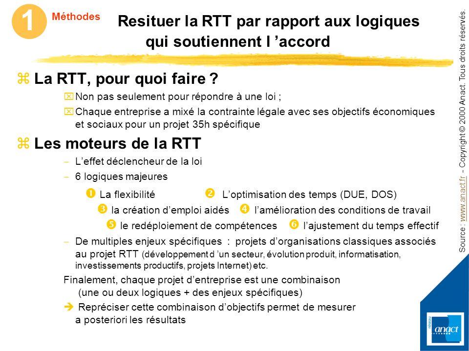 Source : www.anact.fr - Copyright © 2000 Anact. Tous droits réservés.www.anact.fr 1 Méthodes Comment faire le point sur la RTT ? zDoù proviennent les