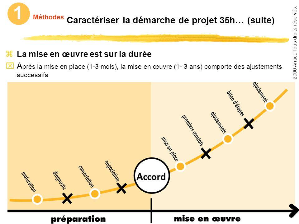 Source : www.anact.fr - Copyright © 2000 Anact. Tous droits réservés.www.anact.fr 1 Méthodes Caractériser la démarche de projet 35h, et ses effets zRe