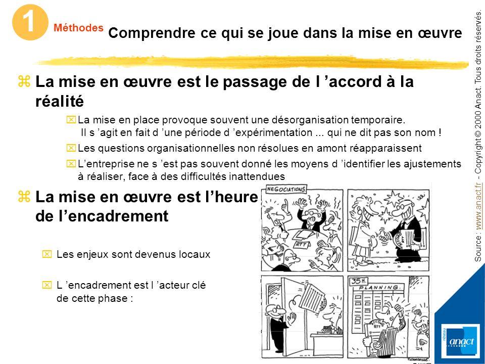 Source : www.anact.fr - Copyright © 2000 Anact. Tous droits réservés.www.anact.fr 1 Méthodes Caractériser la démarche de projet 35h… (suite) zLa mise