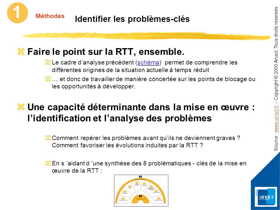 Source : www.anact.fr - Copyright © 2000 Anact. Tous droits réservés.www.anact.fr 1 Méthodes Comprendre ce qui se joue dans la mise en œuvre zLa mise