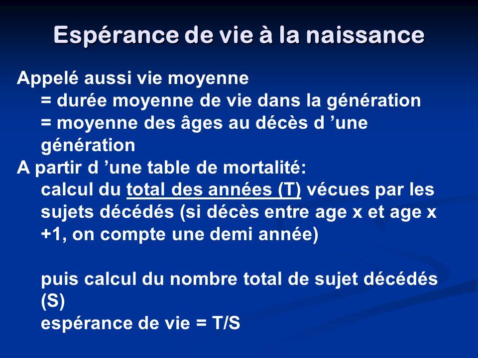 Espérance de vie à la naissance Appelé aussi vie moyenne = durée moyenne de vie dans la génération = moyenne des âges au décès d une génération A part