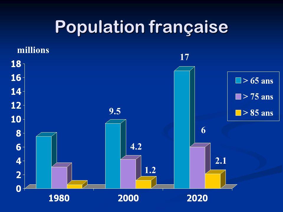 Population française millions 2.1 6 17 9.5 4.2 1.2
