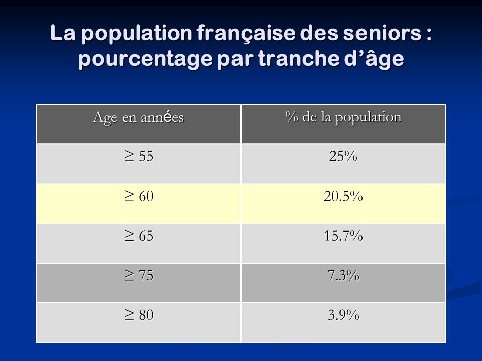 La population française des seniors : pourcentage par tranche dâge Age en ann é es % de la population 55 5525% 60 6020.5% 65 6515.7% 75 757.3% 80 803.