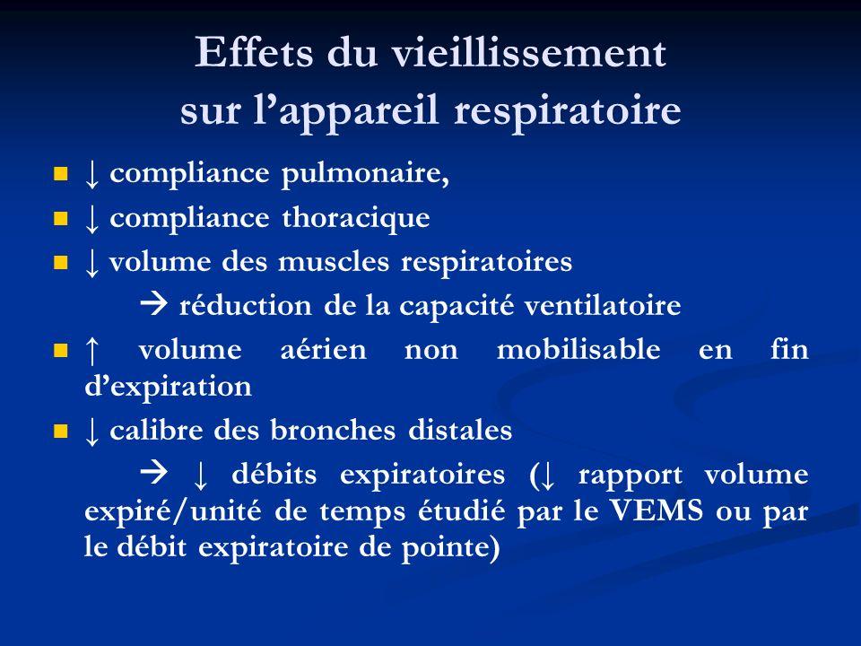 Effets du vieillissement sur lappareil respiratoire compliance pulmonaire, compliance thoracique volume des muscles respiratoires réduction de la capa