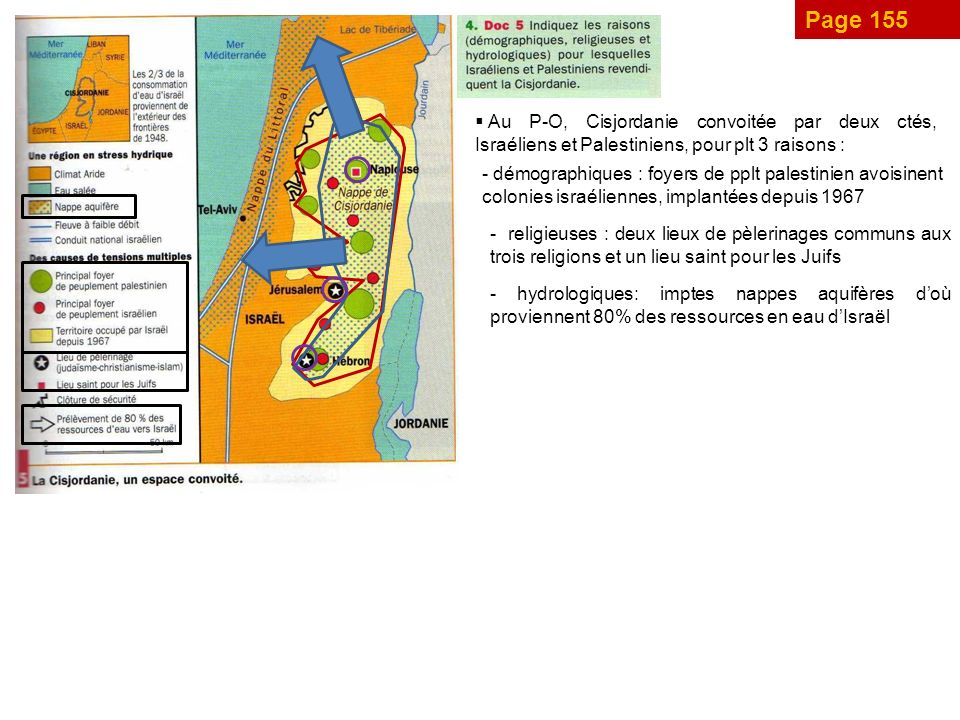 Page 155 Au P-O, Cisjordanie convoitée par deux ctés, Israéliens et Palestiniens, pour plt 3 raisons : - démographiques : foyers de pplt palestinien avoisinent colonies israéliennes, implantées depuis 1967 - religieuses : deux lieux de pèlerinages communs aux trois religions et un lieu saint pour les Juifs - hydrologiques: imptes nappes aquifères doù proviennent 80% des ressources en eau dIsraël