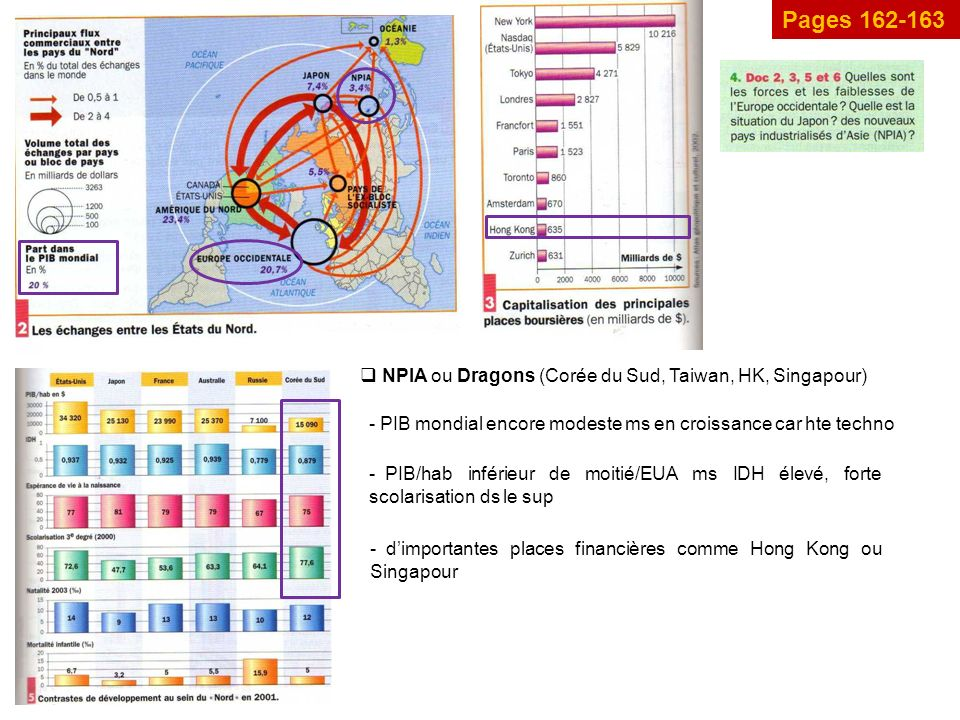 Pages 162-163 NPIA ou Dragons (Corée du Sud, Taiwan, HK, Singapour) - PIB mondial encore modeste ms en croissance car hte techno - dimportantes places