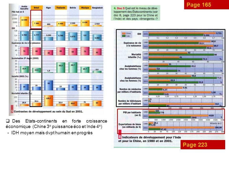 Page 165 Page 223 Des Etats-continents en forte croissance économique (Chine 3 e puissance éco et Inde 4 e ) - IDH moyen mais dvpt humain en progrès