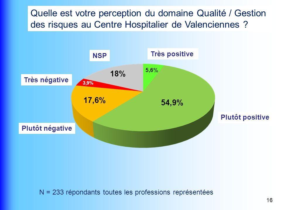 16 Quelle est votre perception du domaine Qualité / Gestion des risques au Centre Hospitalier de Valenciennes ? N = 233 répondants toutes les professi