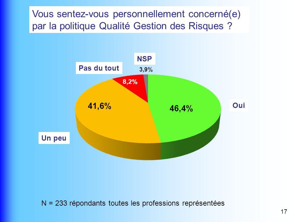 17 Vous sentez-vous personnellement concerné(e) par la politique Qualité Gestion des Risques ? N = 233 répondants toutes les professions représentées
