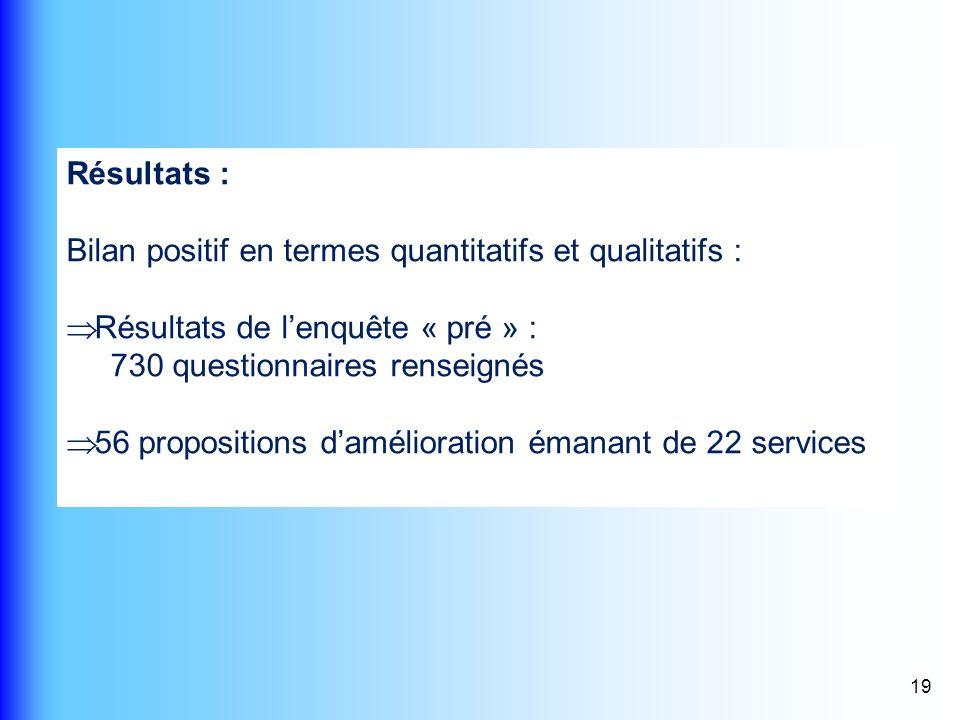 19 Résultats : Bilan positif en termes quantitatifs et qualitatifs : Résultats de lenquête « pré » : 730 questionnaires renseignés 56 propositions dam