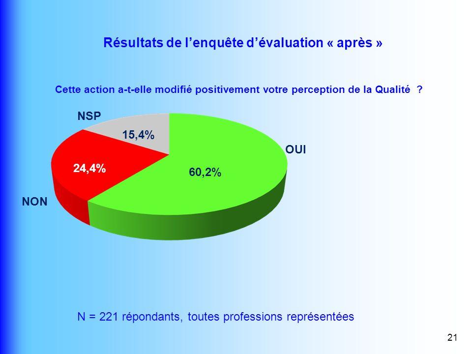 21 Cette action a-t-elle modifié positivement votre perception de la Qualité ? Résultats de lenquête dévaluation « après » 60,2% 24,4% 15,4% OUI NON N