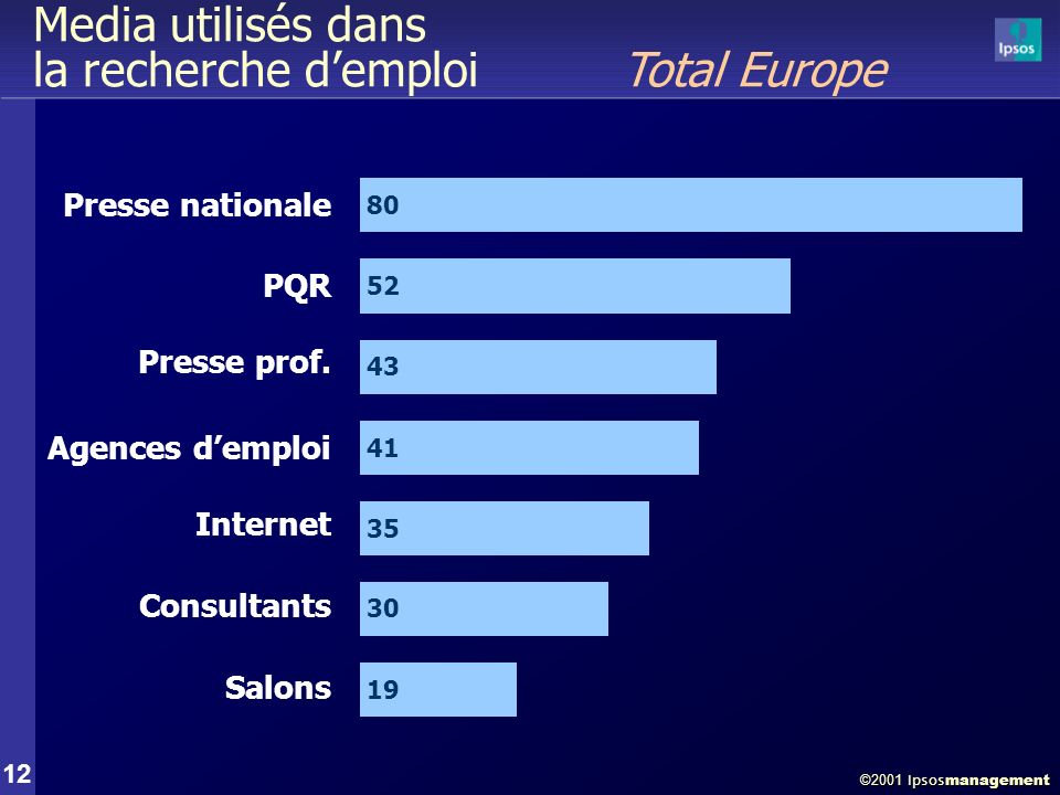©2001 Ipsos management 12 Media utilisés dans la recherche demploi Total Europe 35 Internet 80 Presse nationale 52 43 PQR Presse prof. 30 19 Consultan