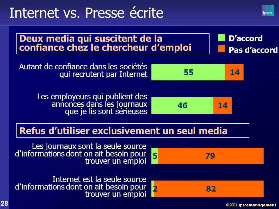 ©2001 Ipsos management 28 Internet vs.