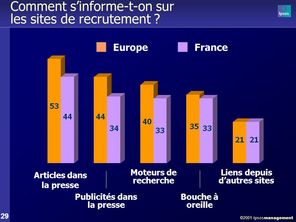 ©2001 Ipsos management 29 Comment sinforme-t-on sur les sites de recrutement .