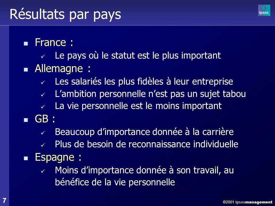 ©2001 Ipsos management 18 Pourquoi Internet .