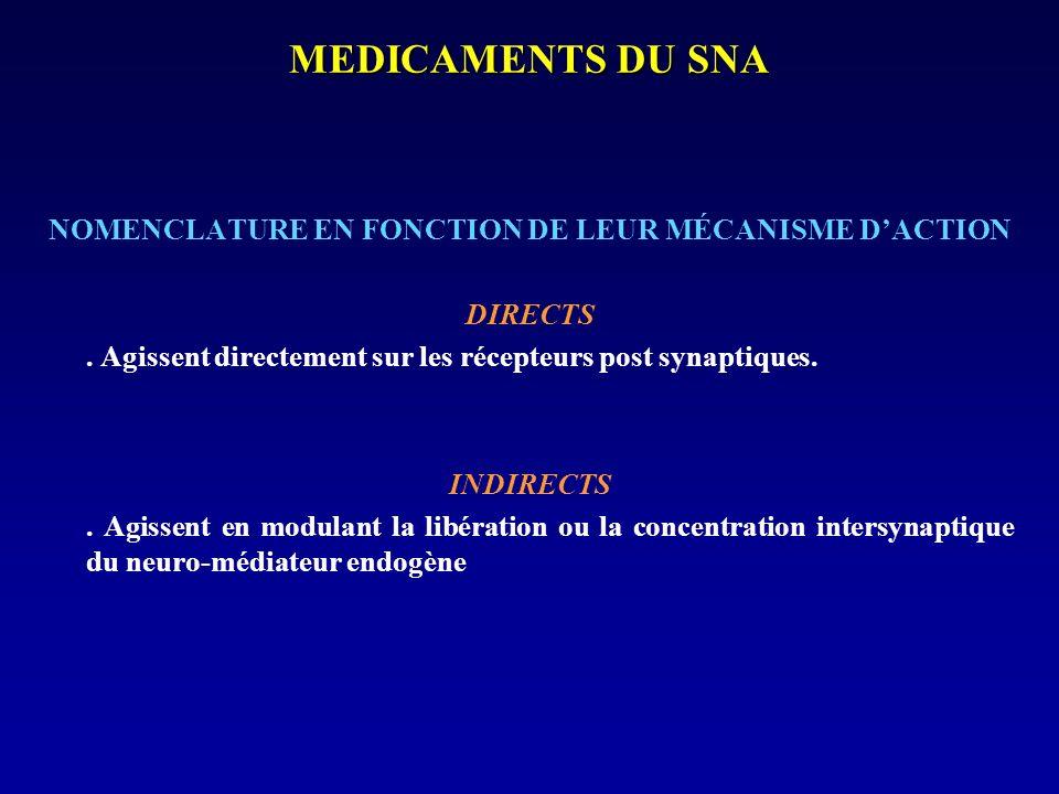 MEDICAMENTS DU SNA NOMENCLATURE EN FONCTION DE LEUR MÉCANISME DACTION DIRECTS. Agissent directement sur les récepteurs post synaptiques. INDIRECTS. Ag
