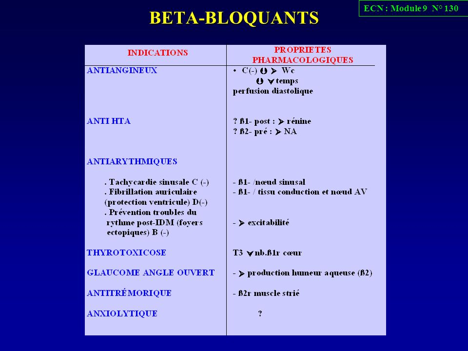 BETA-BLOQUANTS ECN : Module 9 N° 130